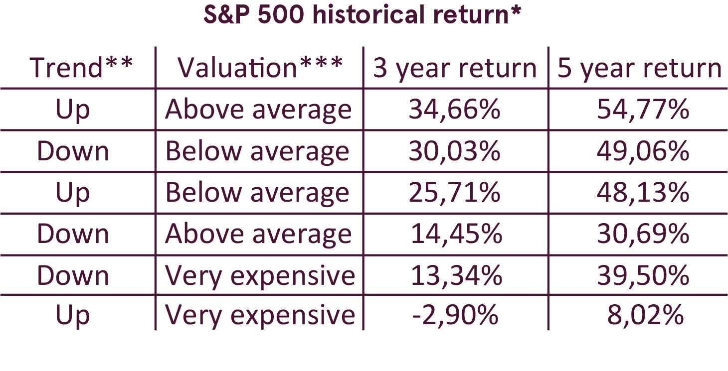 Exceptional earnings: a prerequisite for uptrend? | Luminor